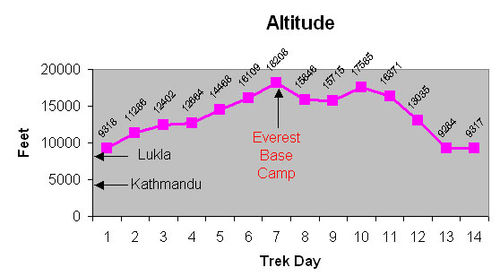 Mt-everest-chart