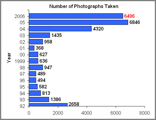 Photography-chart